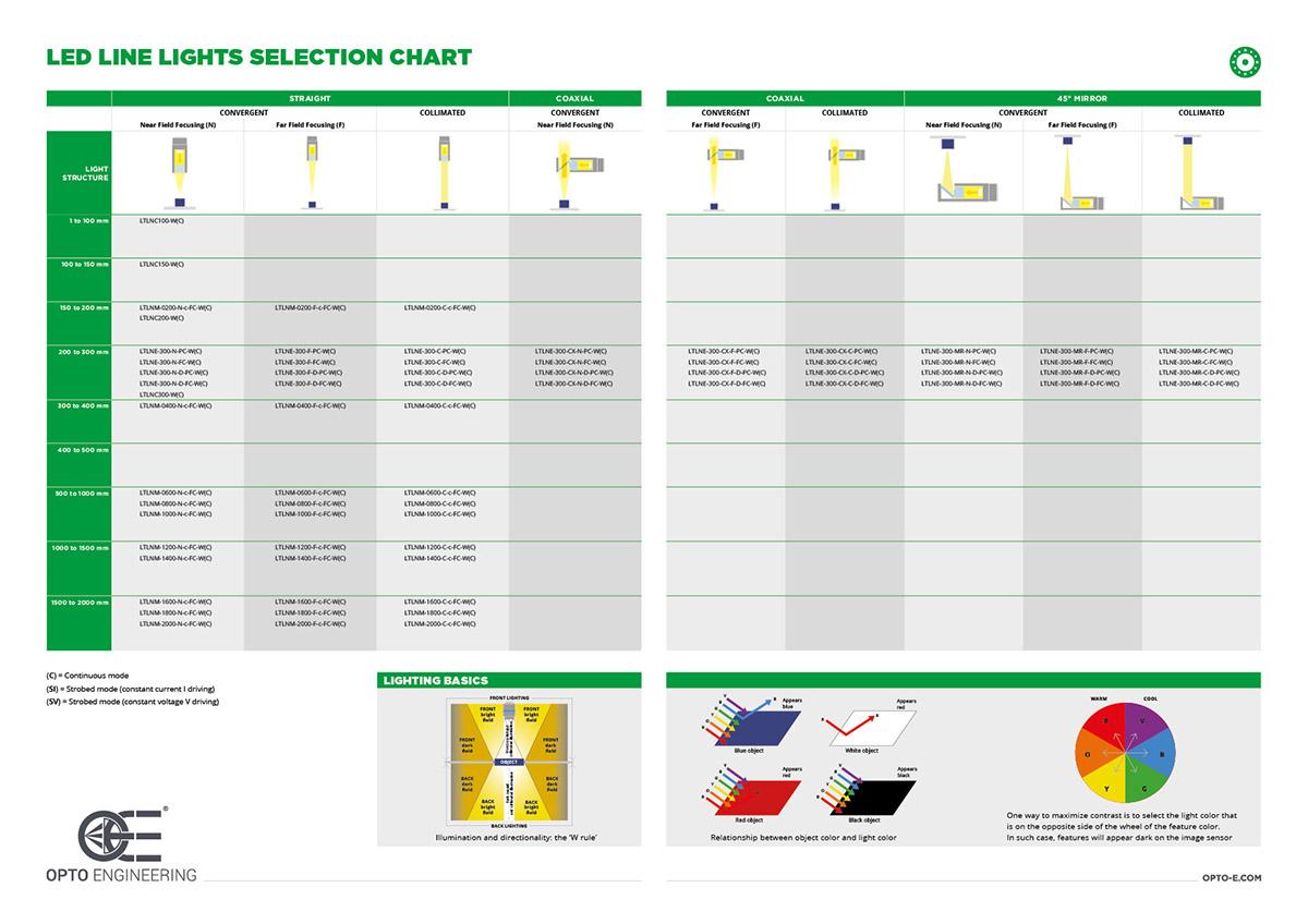 Illuminator Selection Charts 2