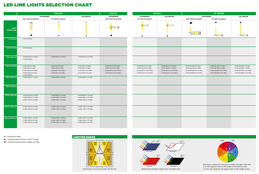 LED Beleuchtungsauswahl Charts