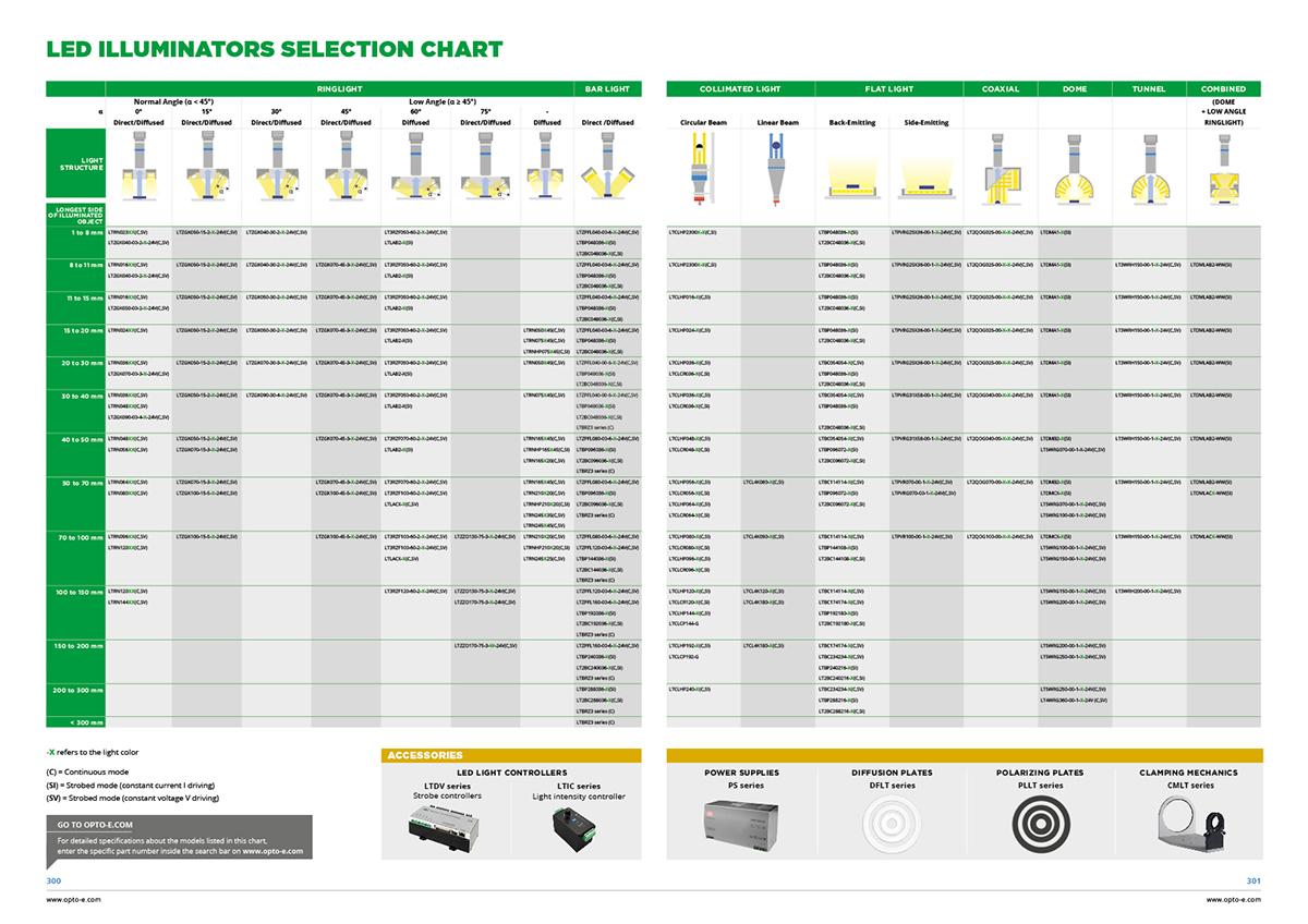 Led illuminators selection chart