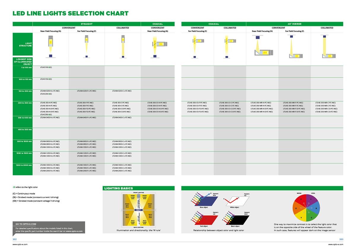 Led line lights selection chart
